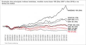 Evolução do índice S&P 500, DAX-30, NASDAQ e DOW