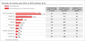 Previsão das receitas das empresas UBER, SNAP e FARFETCH para 2019; Previsão de lucros; Distância ao máximo histórico da cotação bolsista