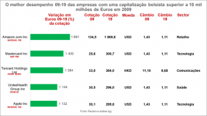 Empresas com uma capitalização bolsista superior a 10 mil milhões de Euros