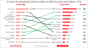 Evolução da capitalização bolsista entre 2009 e 2019 discriminado por sector de actividade