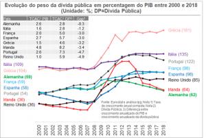 Evolução da dívida pública em 8 países europeus entre 2000 e 2018