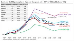 Evolução do pib per capita 1974 a 1985