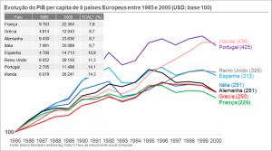 Evolução do pib per capita de 1985 a 2000 em USD