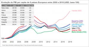 Evolução do pib per capita entre 2000 e 2018 em USD