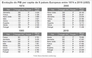 Pib per capita em USD em 1974, 1985, 2000 e 2018