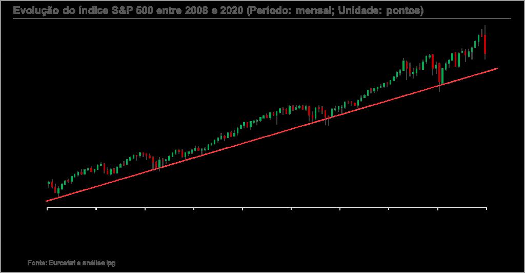 Investir na Bolsa em 2020: Crash ou nova subida?