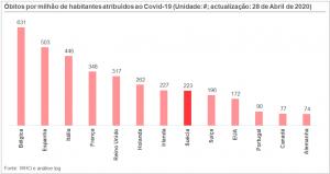 Covid-19: O Embuste finalmente desmascarado e o possível fim do Euro